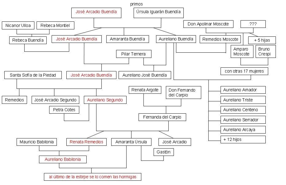 árbol genealógico de los Buendía