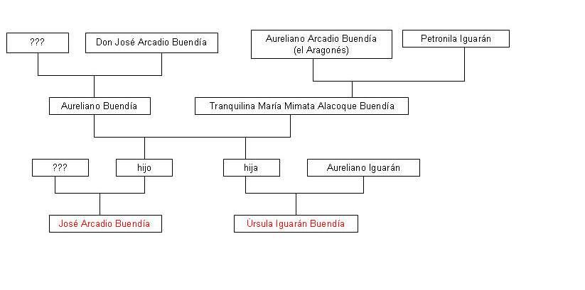 Aureliano y Úrsula son primos